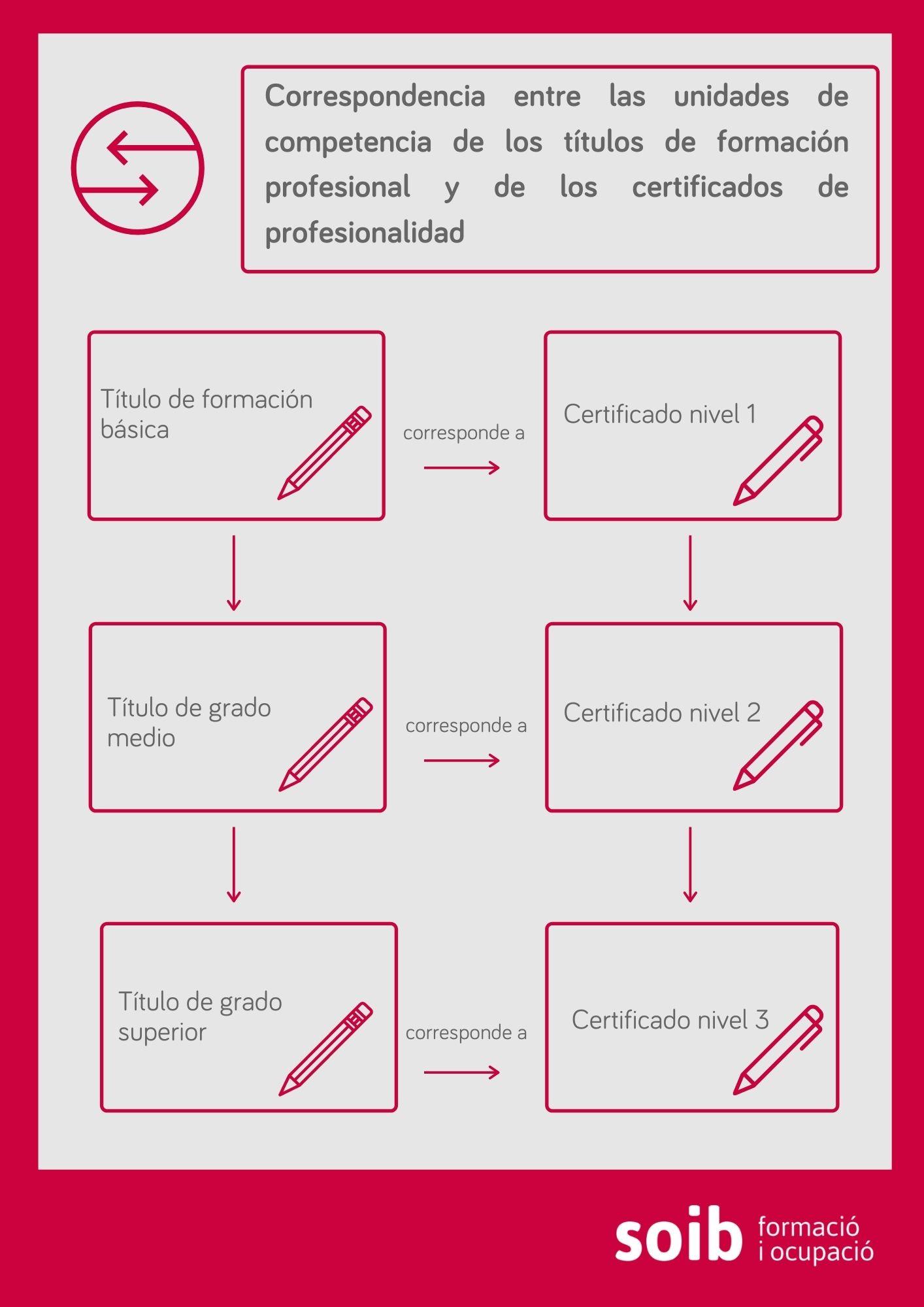 expedición de certificados soib Islas Baleares